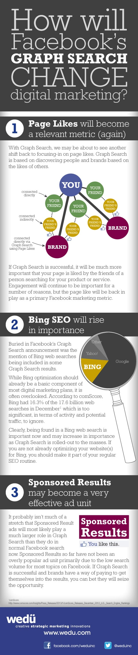 Why Graph Search Will Change Online Marketing [Infographic]