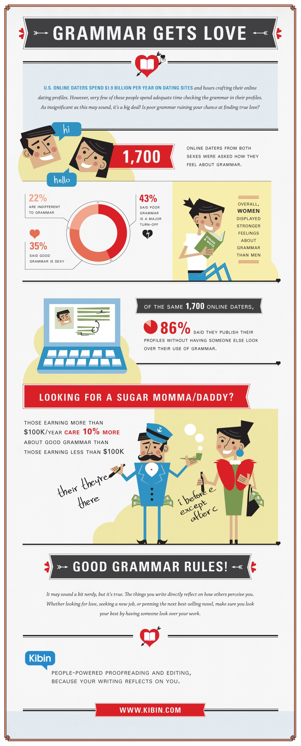 How Using Good Grammar Online Can Help You Find Love [Infographic]