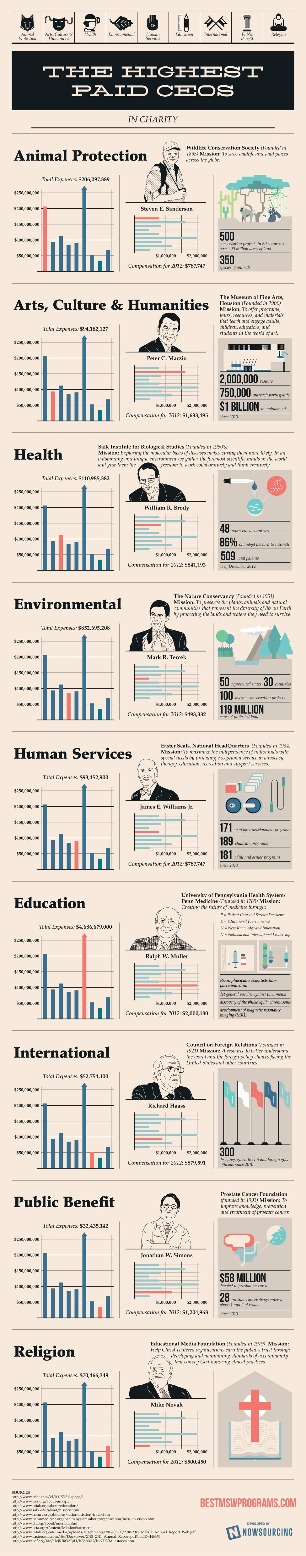 Highest Paid CEOs In Charity: Some Of These Are Shocking [Infographic]