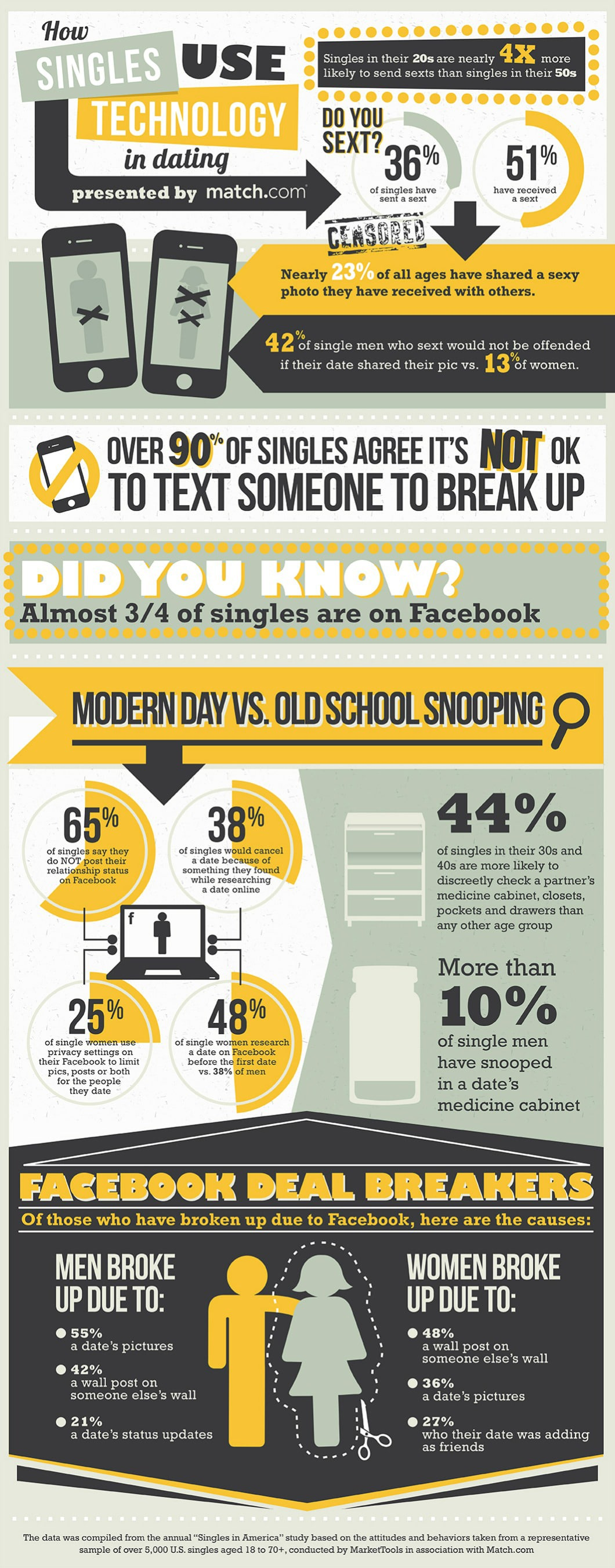 The Dos & Don'ts Of Using Technology In Dating [Infographic]