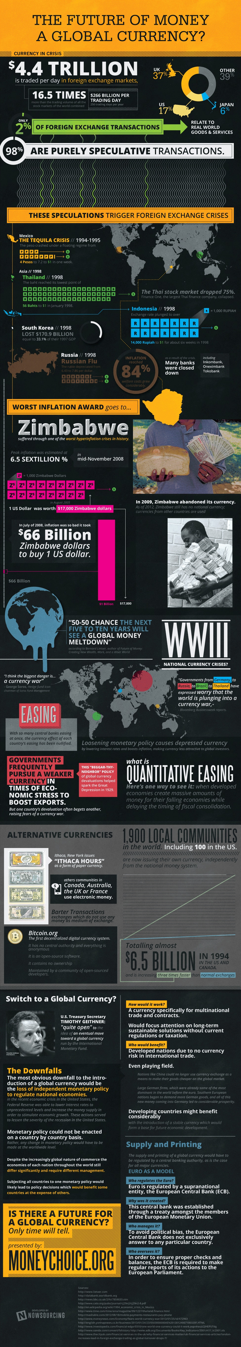 The Possibility Of Digital Global Currency In Our Future [Infographic]