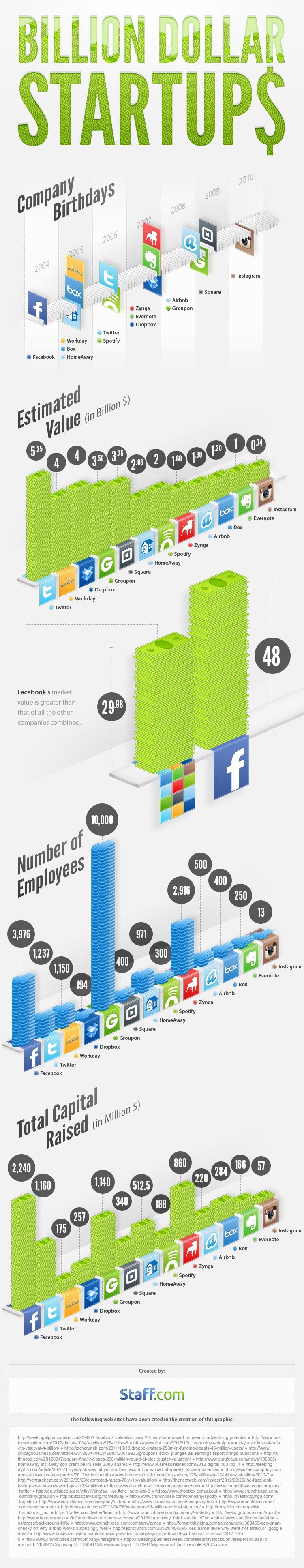 Online Billion Dollar Startups Since 2004 [Infographic]
