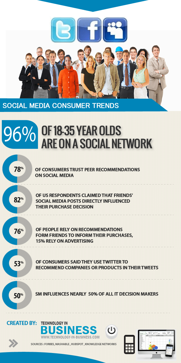 Social Media Consumers & Trends Update [Infographic]