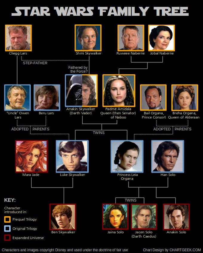 Star Wars Family Tree: Intergalactic Who's Who In The Universe [Chart]