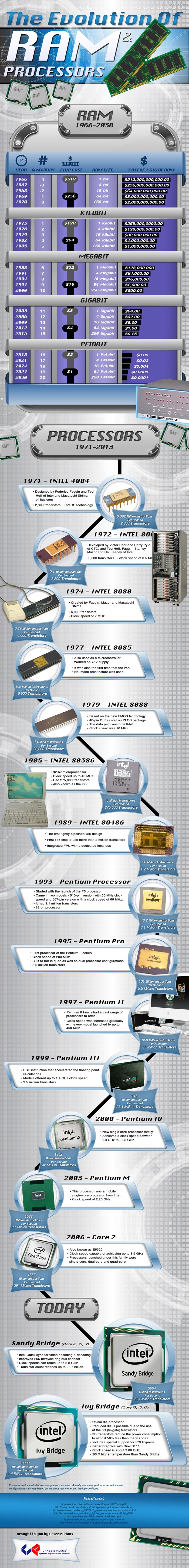 Cost & Tech Evolution Of RAM & Processors [Infographic]