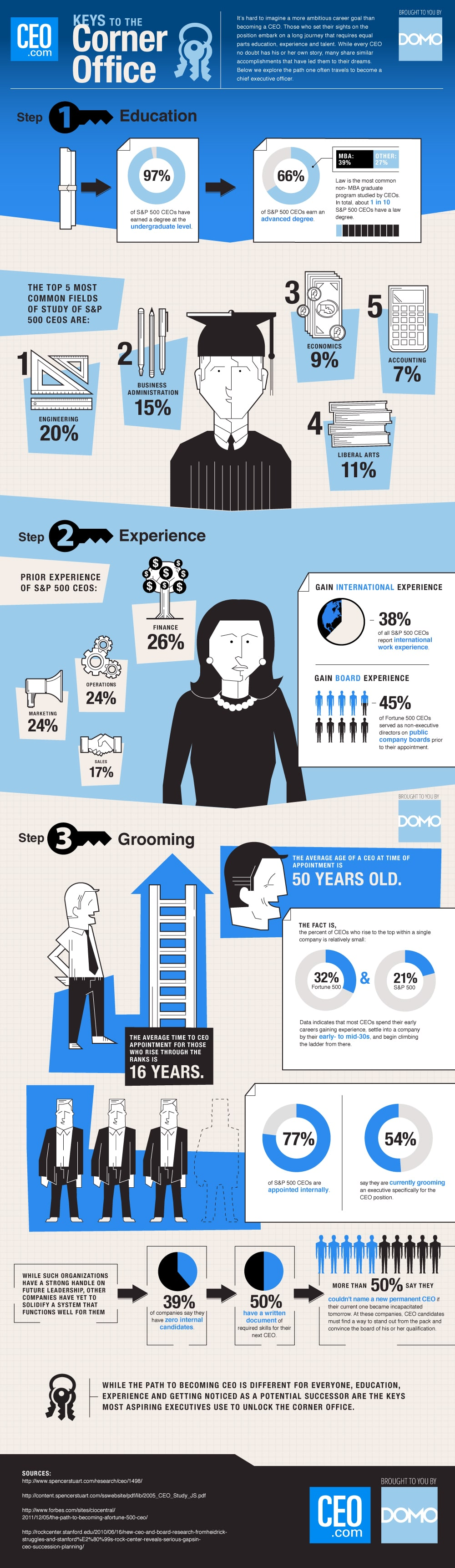 becoming-a-ceo-infographic