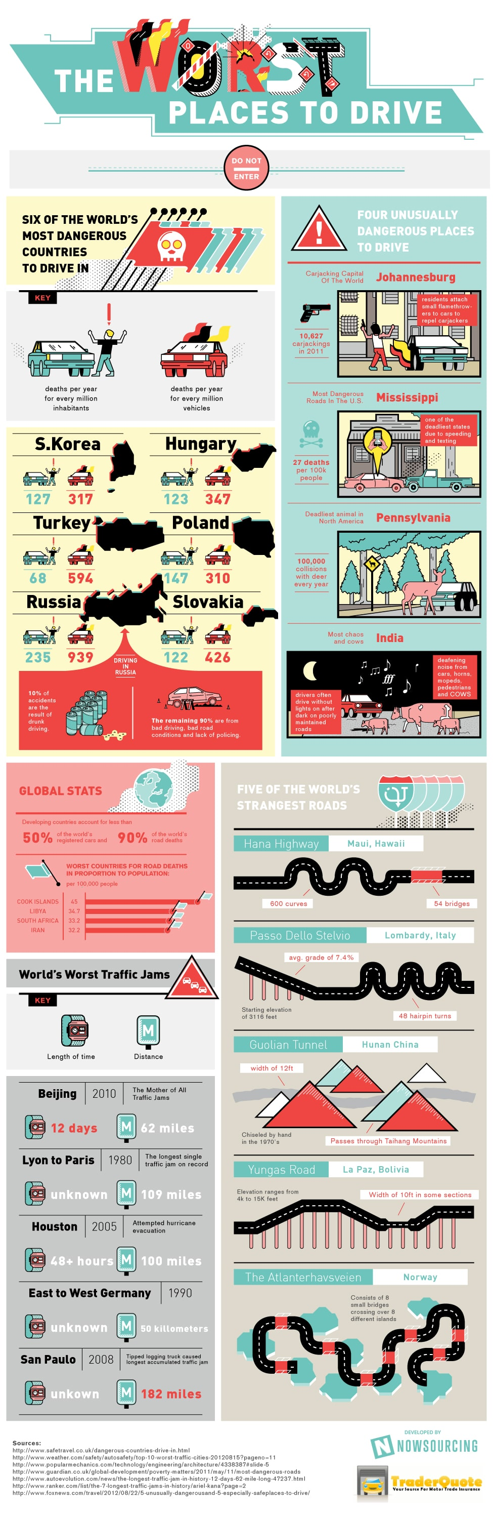 The Worst Places In The World To Drive [Infographic]