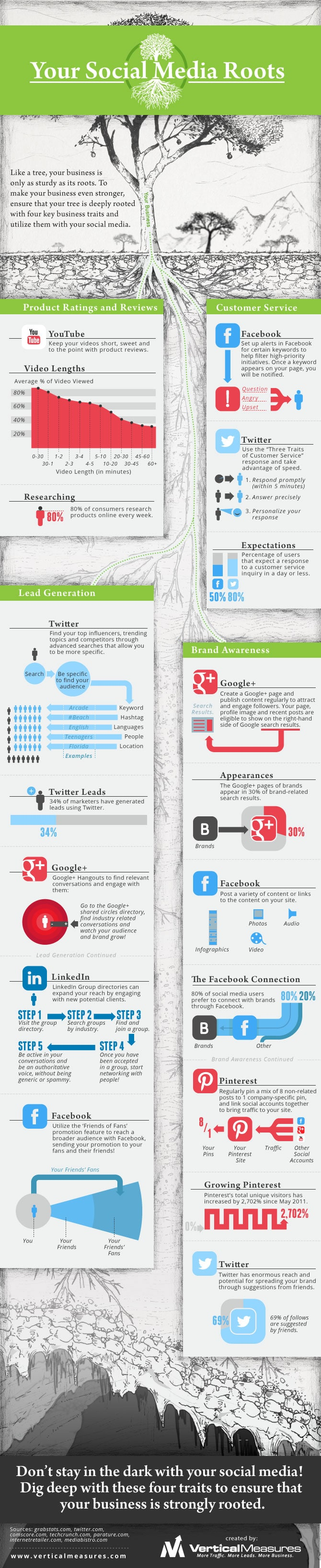 Business Social Media: How To Setup A Solid Foundation [Infographic]