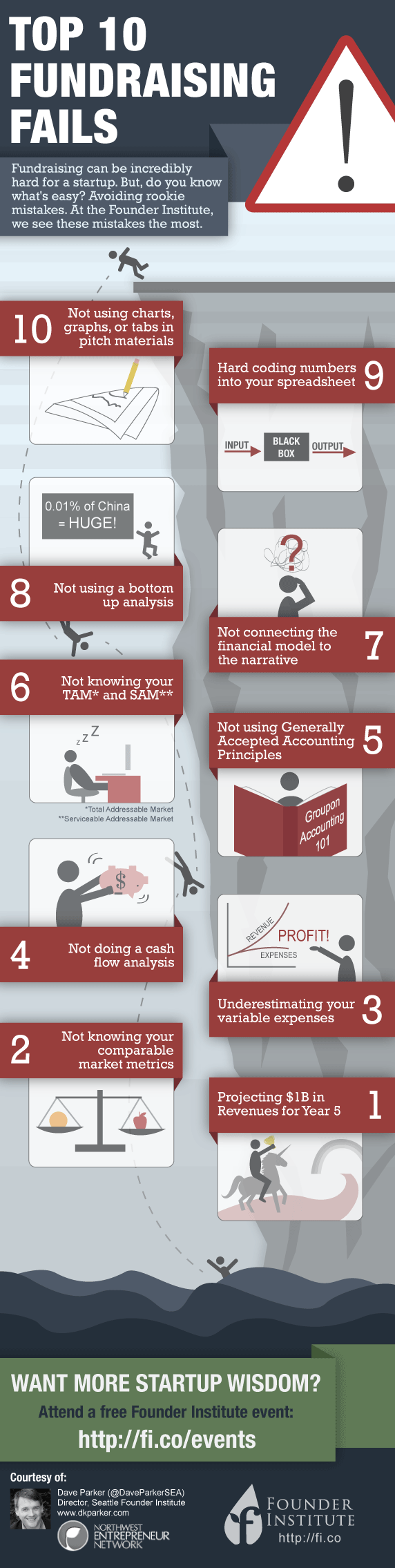 10 Ways To Definitely Fail At Startup Fundraising [Infographic]