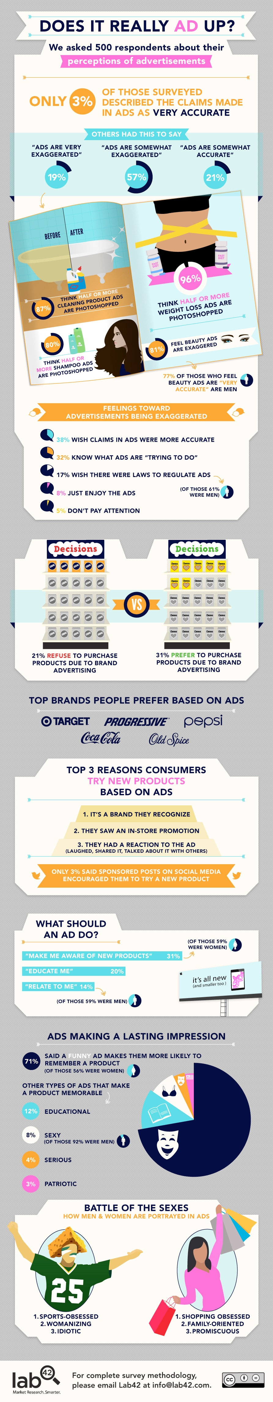 Advertising Perception: We Know When Ads Are Inaccurate [Infographic]