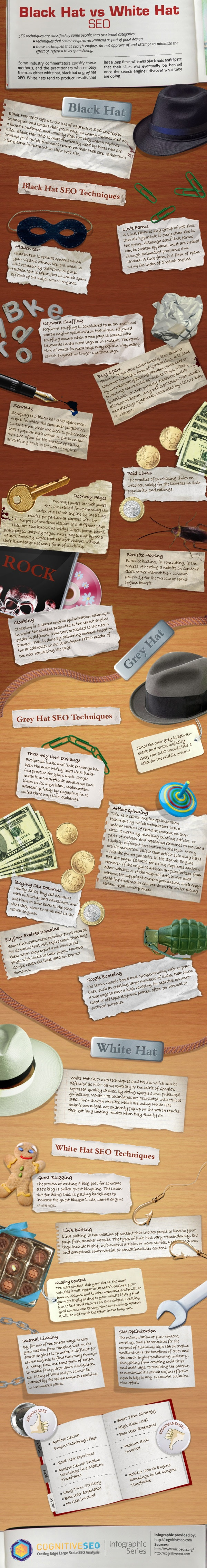 SEO Tactics: A Comparison Of Black, Grey & White Hat SEO [Infographic]