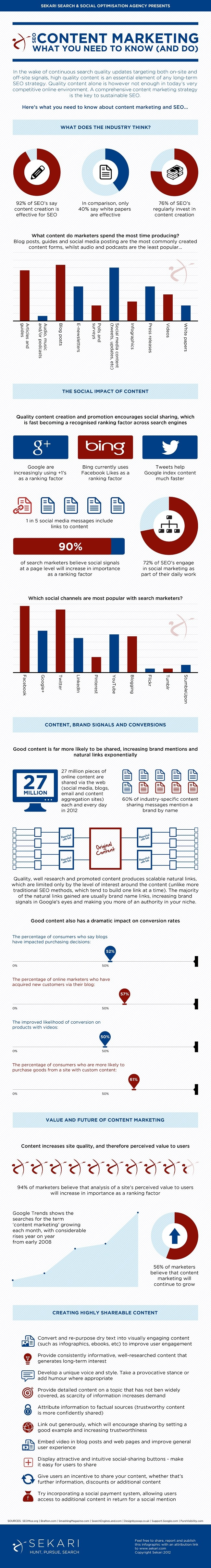 content-marketing-seo-strategy-infographic
