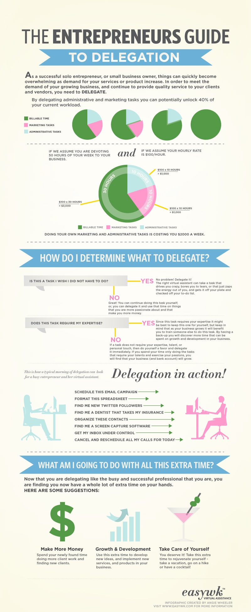 Guide For Entrepreneurs: How To Effectively Delegate [Infographic]
