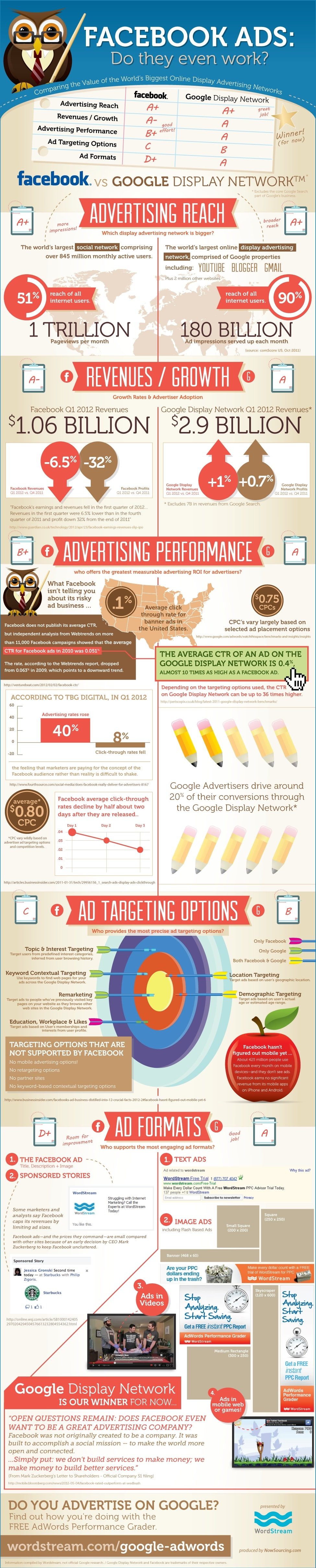 Facebook Ad Performance: Do They Even Work? [Infographic]