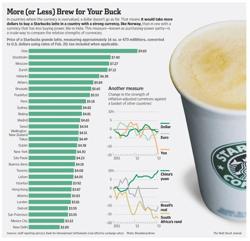 Strength Of Currencies Explained With Starbucks Grande Latte [Chart]