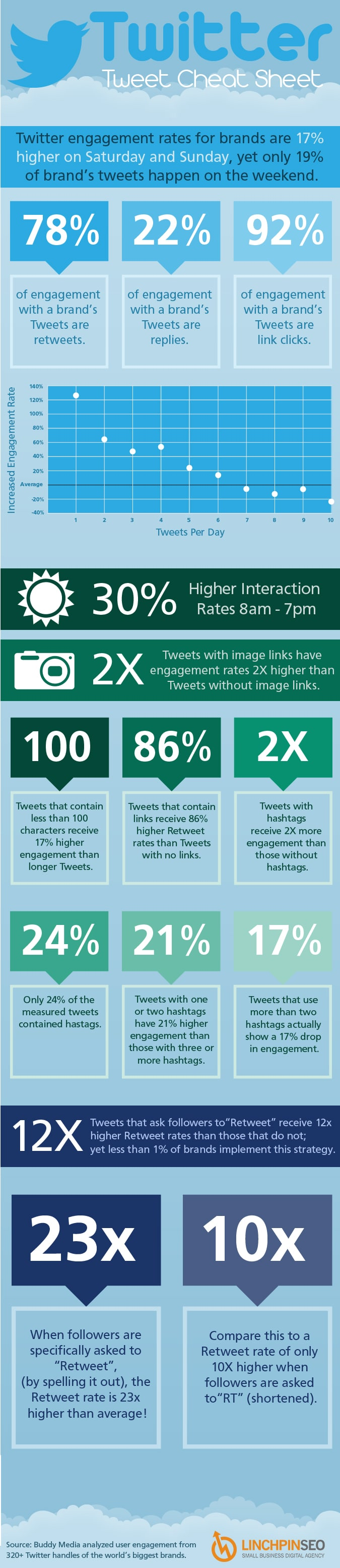 Guide For Increasing Twitter Engagement Rate For Brands [Infographic]