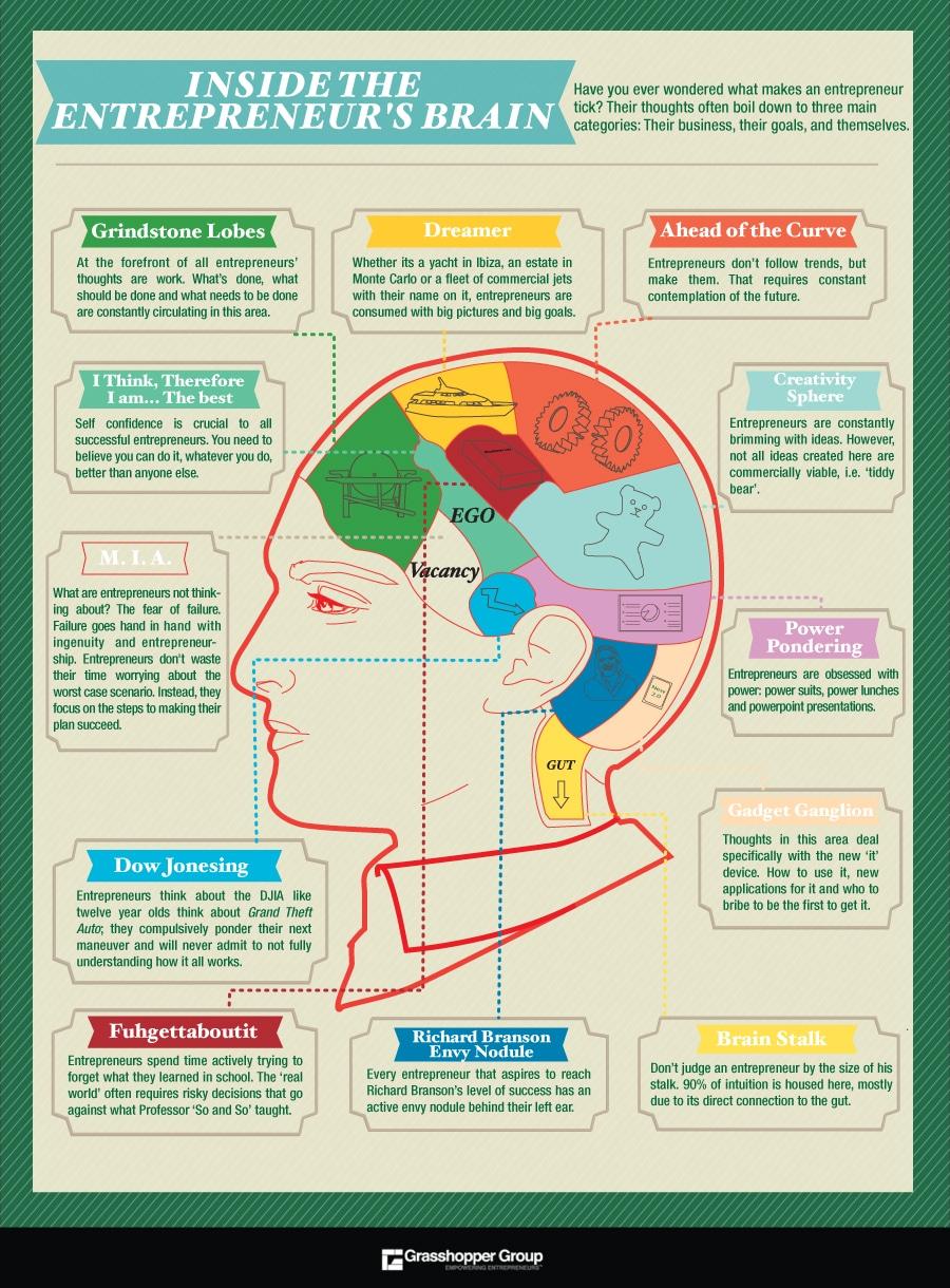 inside-the-brain-of-entrepreneur