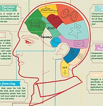 Inside The Brain Of An Entrepreneur [Chart]