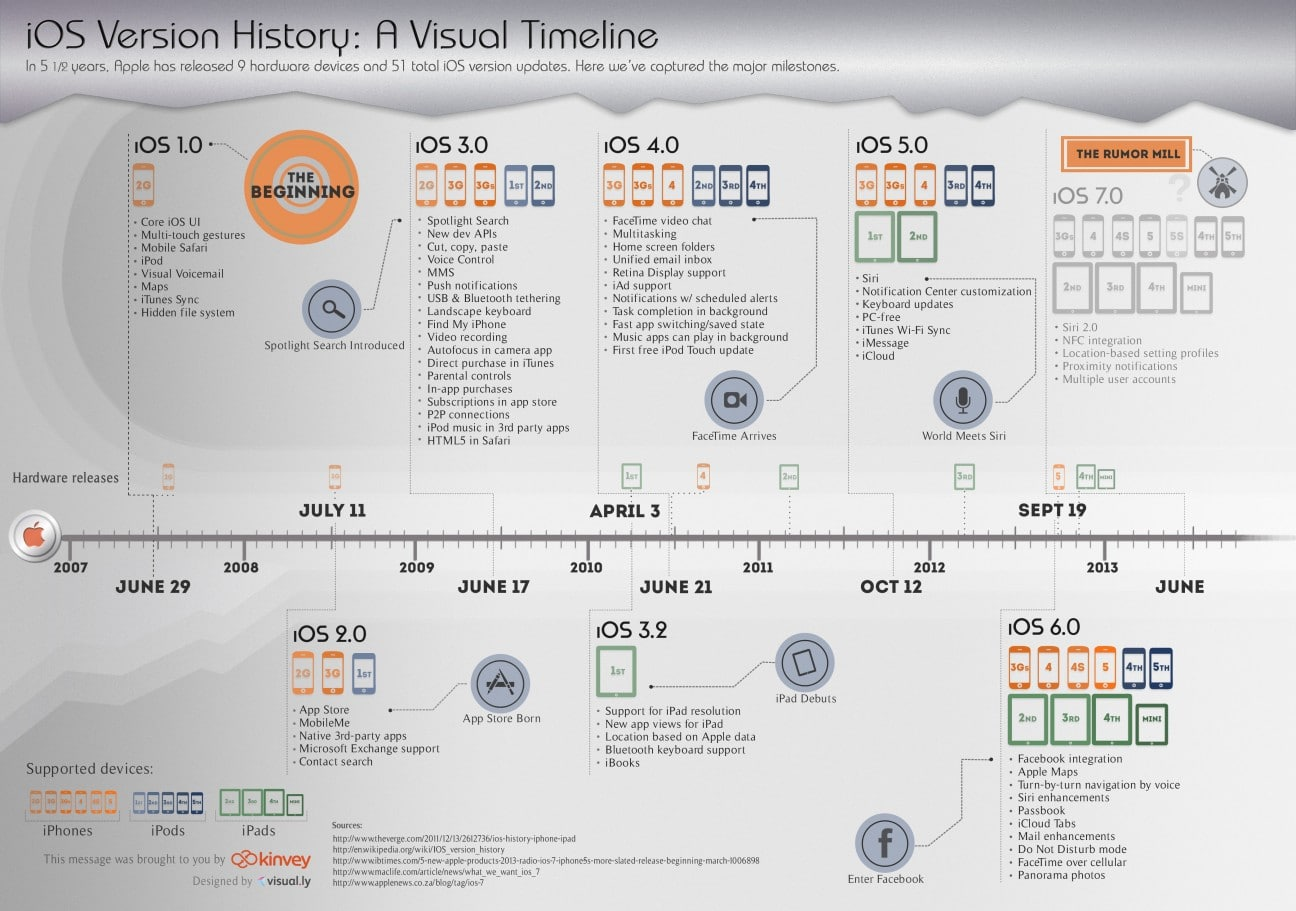 iOS Version Timeline: Milestones Throughout The Years [Infographic]