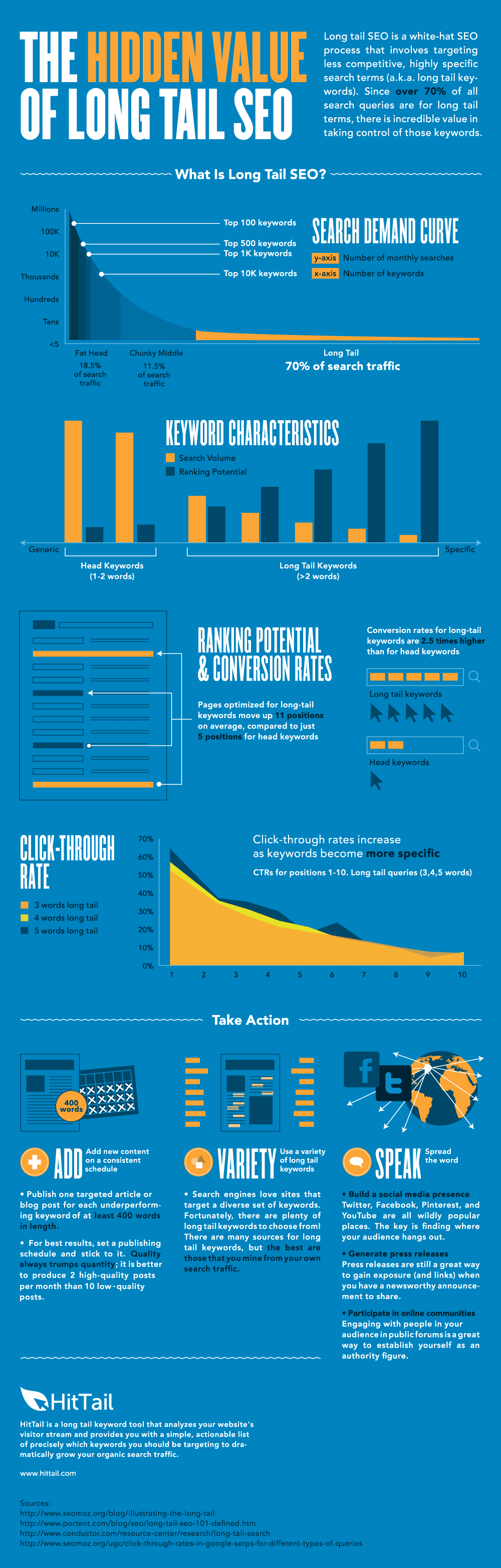 How To Successfully Implement Long Tail SEO [Infographic]