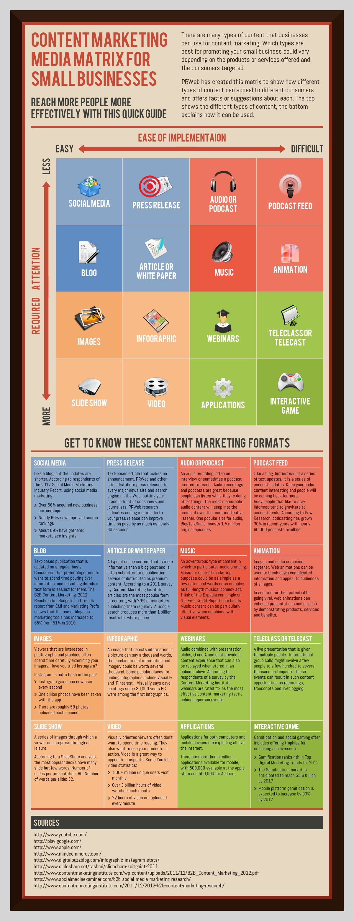 Marketing Content Media Guide For Small Businesses [Infographic]