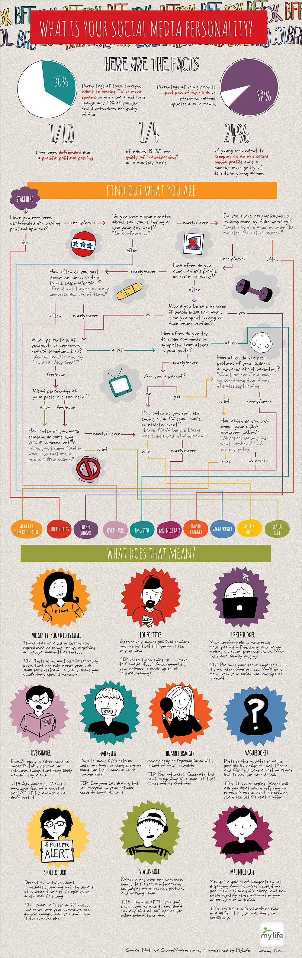 10 Social Networking Personalities: Which One Are You? [Infographic]