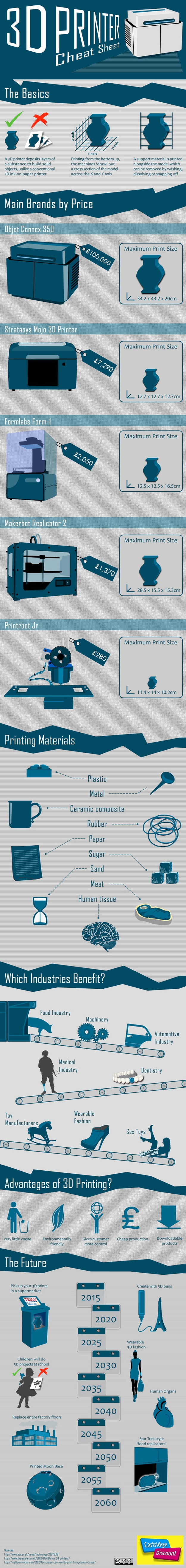 3D Printing 101: How It Works & Potential Applications [Infographic]