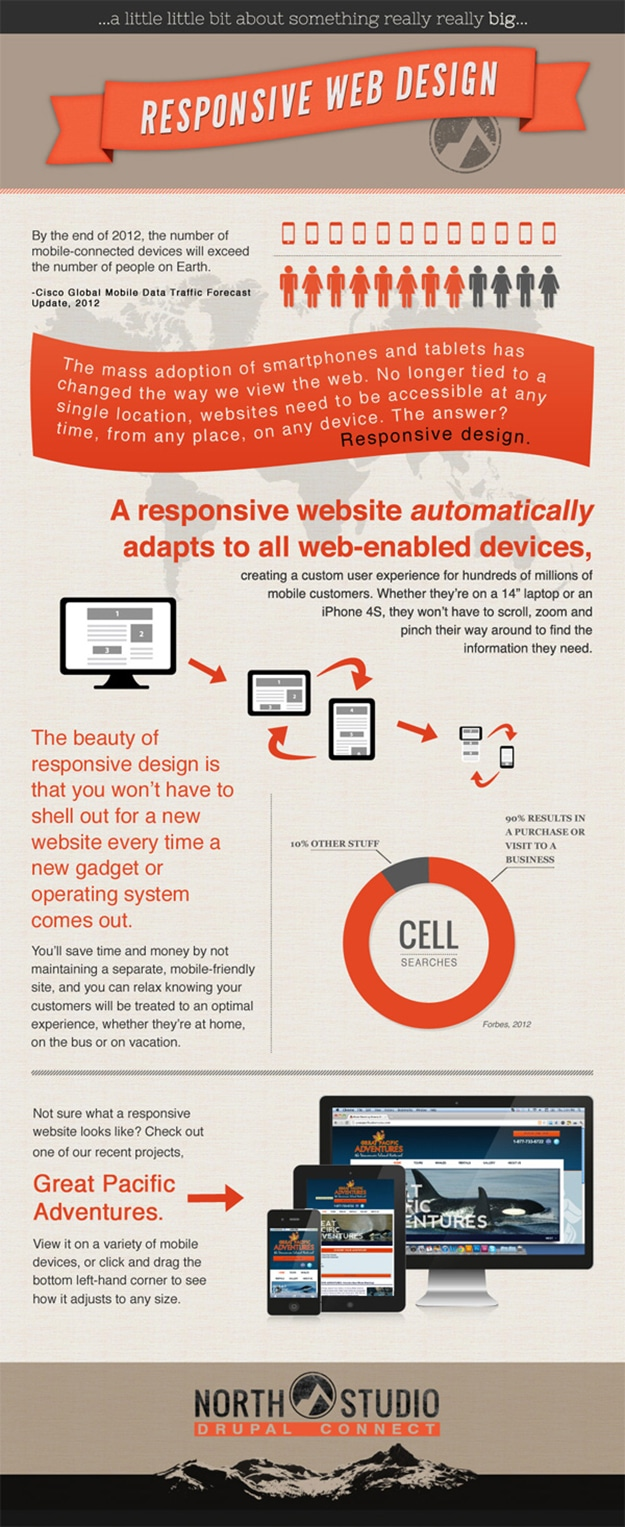 Responsive-website-design-infographic-devices