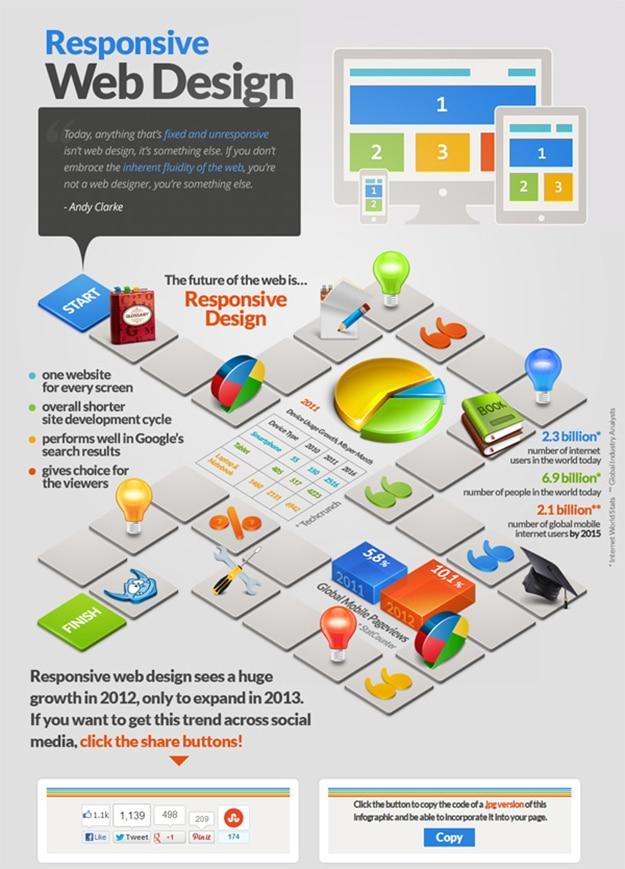 The-Future-responsive-website-design