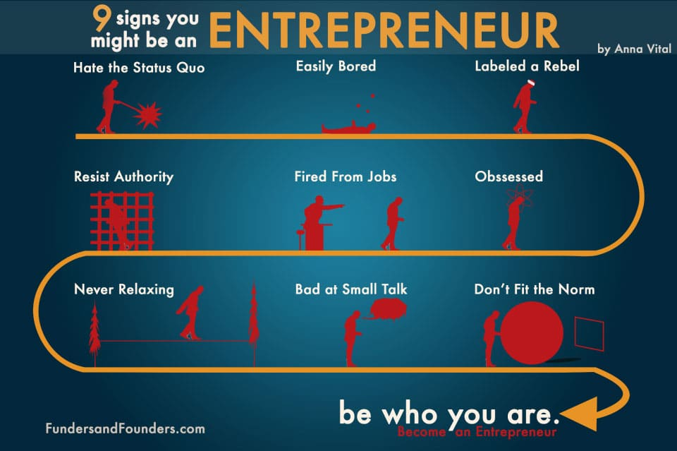 9 Characteristics Of An Entrepreneur: Recognize Some Of Them? [Chart]