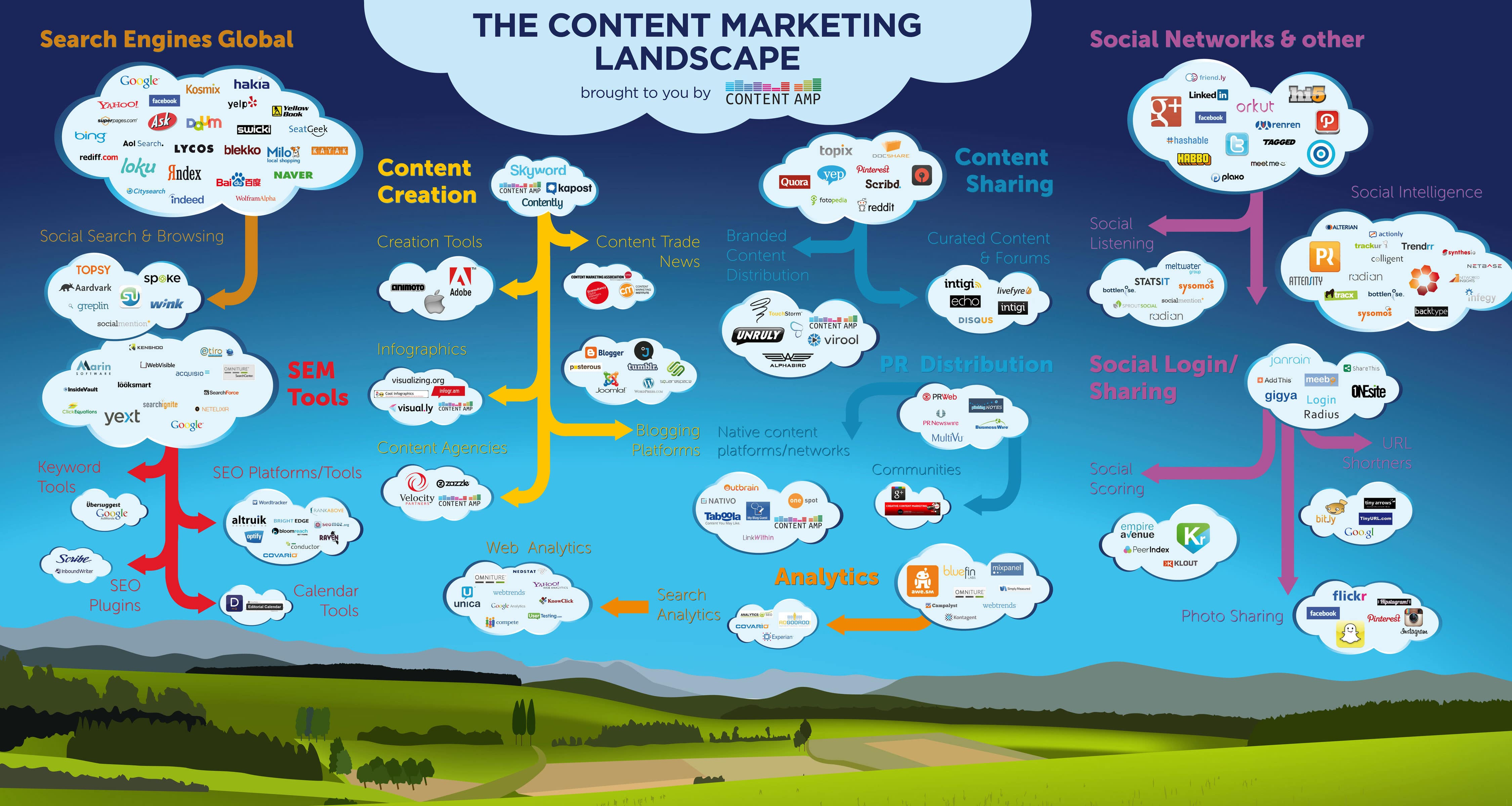 2013 Trends: The Current Content Marketing Landscape [Chart]