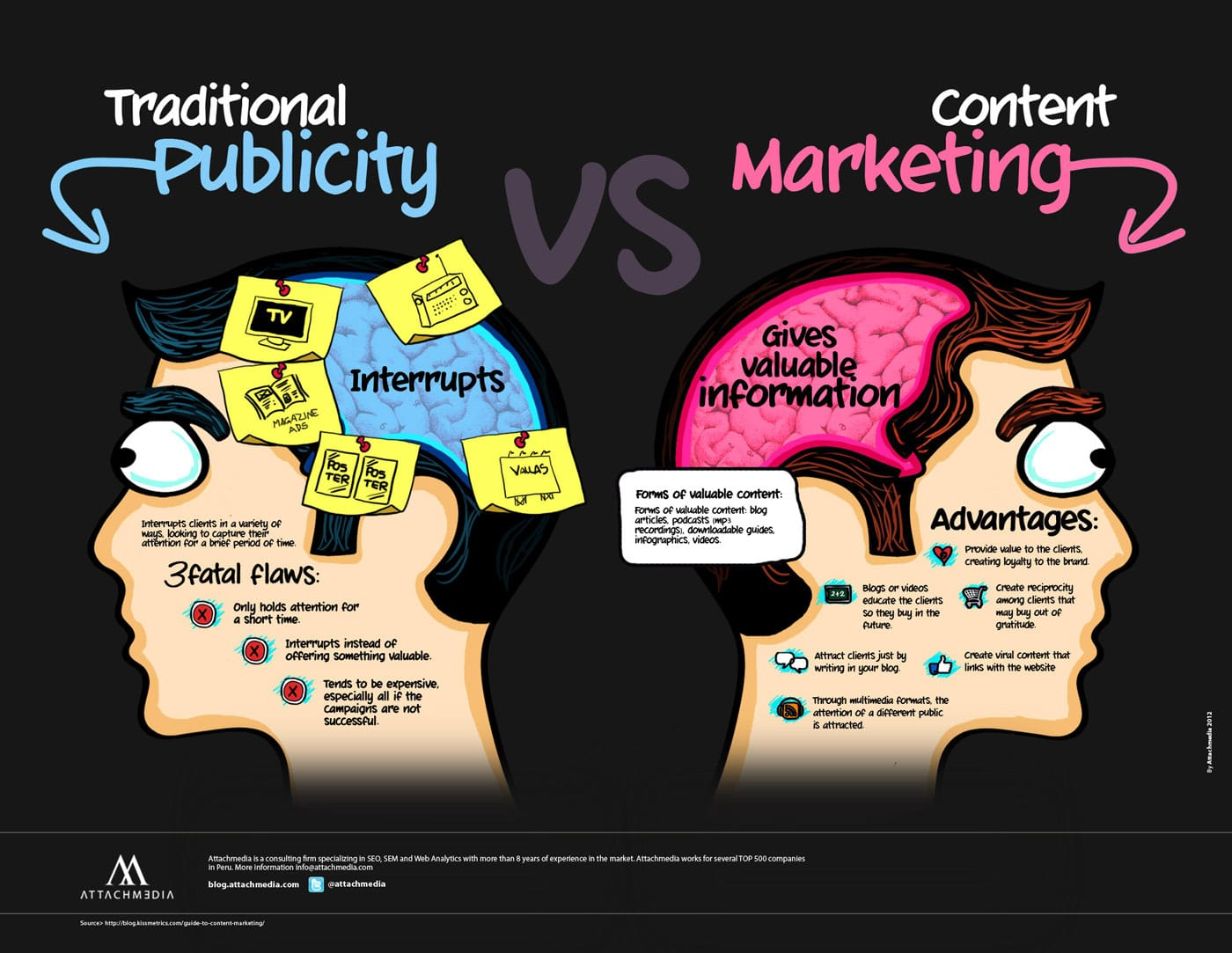 Traditional Publicity vs. Content Marketing [Chart]