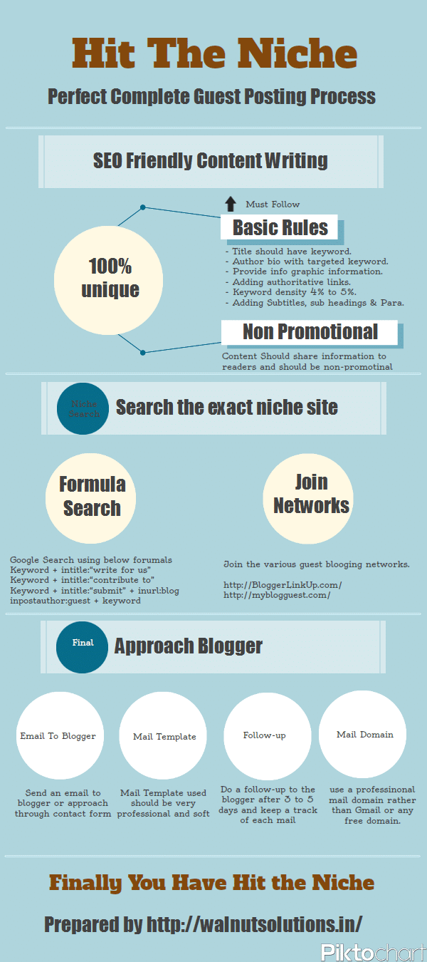 Guest Posting: Perfect Way To Increase Your Online Cred [Infographic]