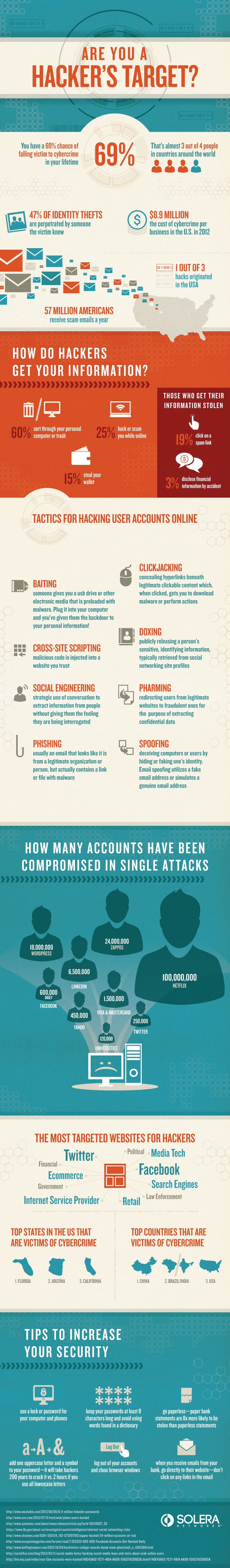 Are You An Easy Hacker Target? [Infographic]