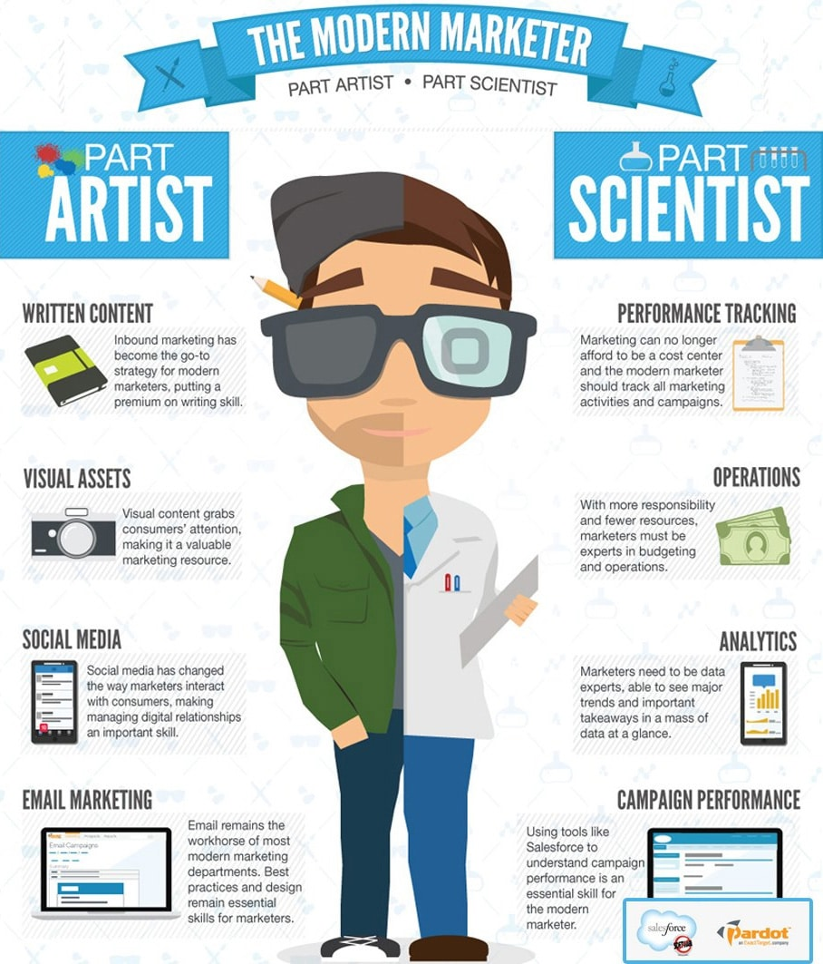 This Is What A Modern Marketing Professional Looks Like [Infographic]