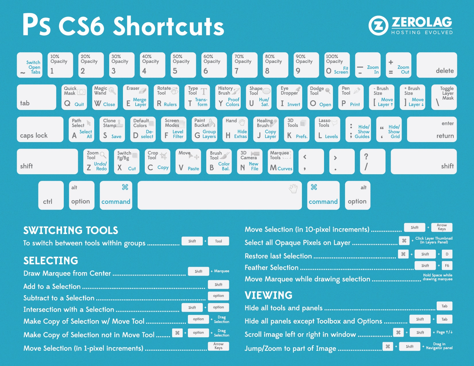 Ultimate Photoshop CS6 Keyboard Shortcuts [Cheat Sheet]