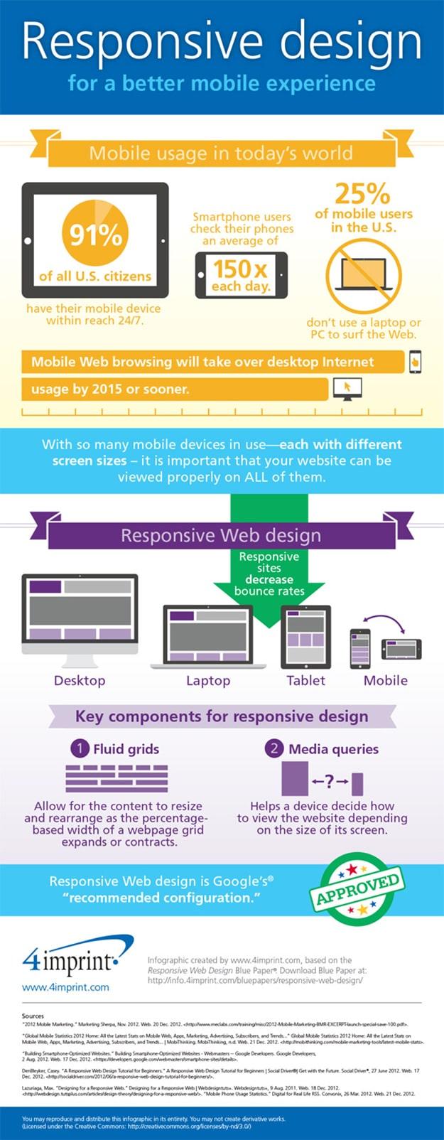 responsive-website-design-mobile-Experience