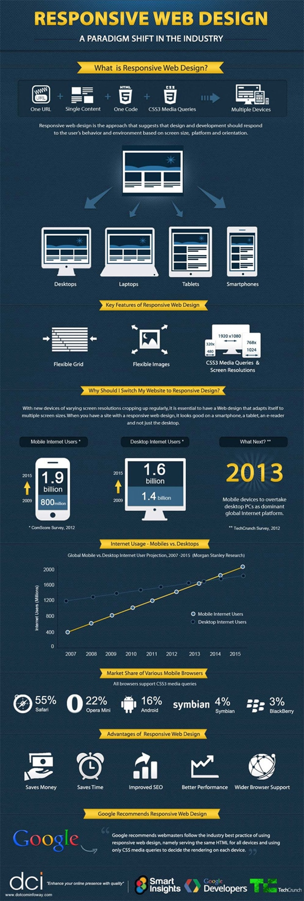 responsive-website-design-industry-infographic