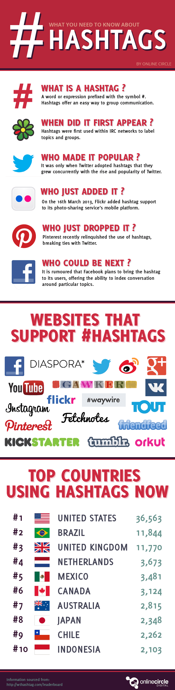 Speed Guide To Social Media Hashtags [Infographic]