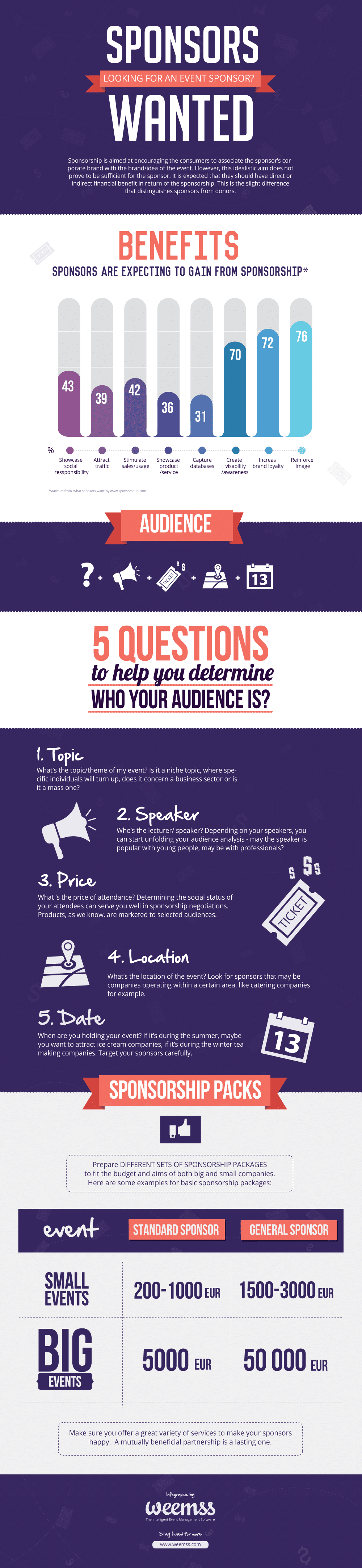 Sponsorship Guide: How To Procure Sponsorships [Infographic]