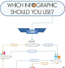 8 Types Of Infographics & Which One To Use When [Infographic]