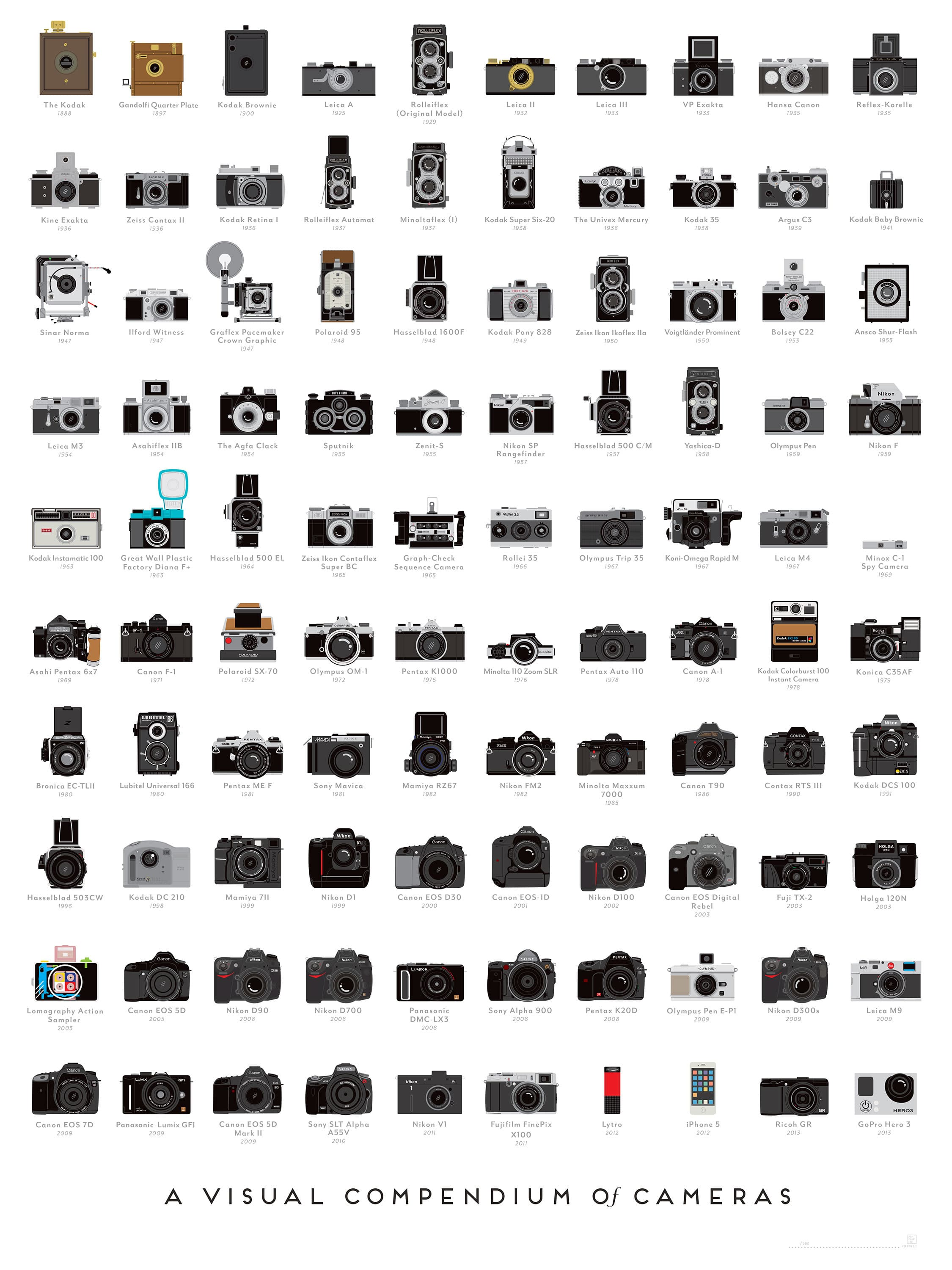 Photography History Illustrated In 100 Landmark Cameras [Chart]