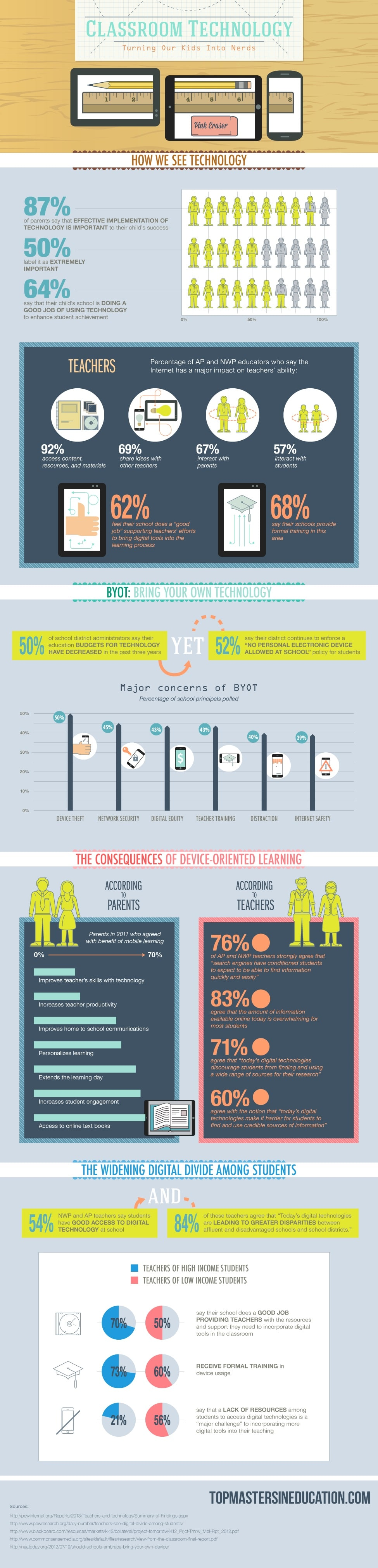 Schools Turn Kids Into Geeks With Classroom Technologies [Infographic]