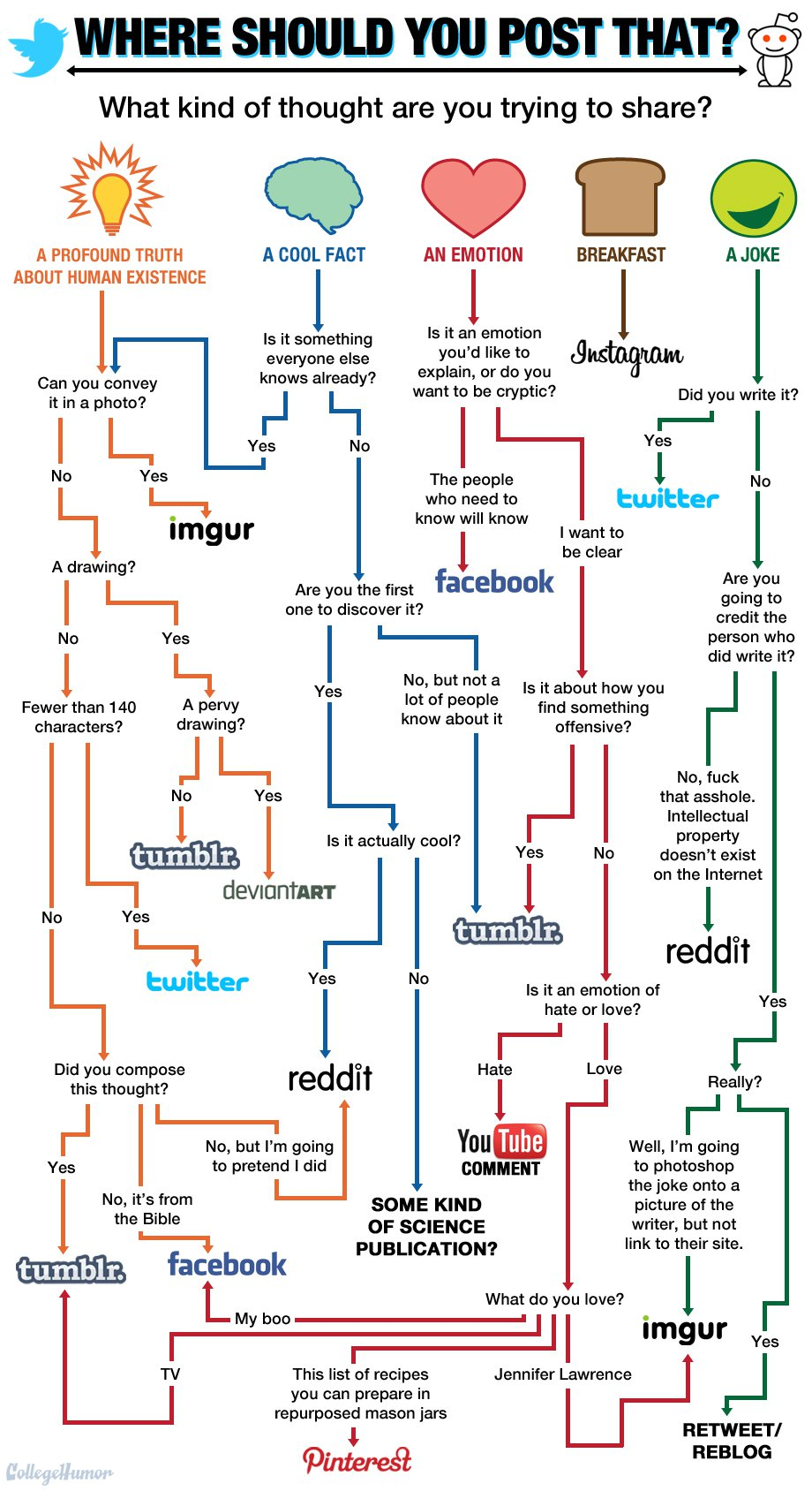 Flowchart Guide: Where To Post Your Content [Flowchart]
