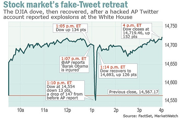 twitter-hack-affects-wall-street