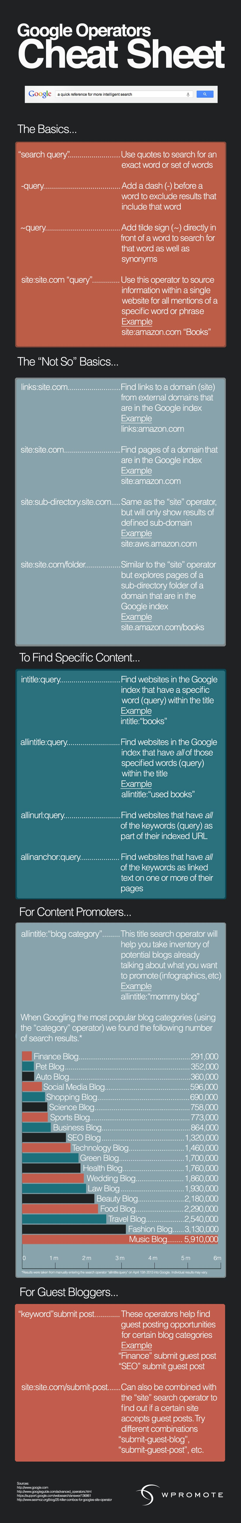 Use Google More Effectively: The Google Operators Guide [Infographic]