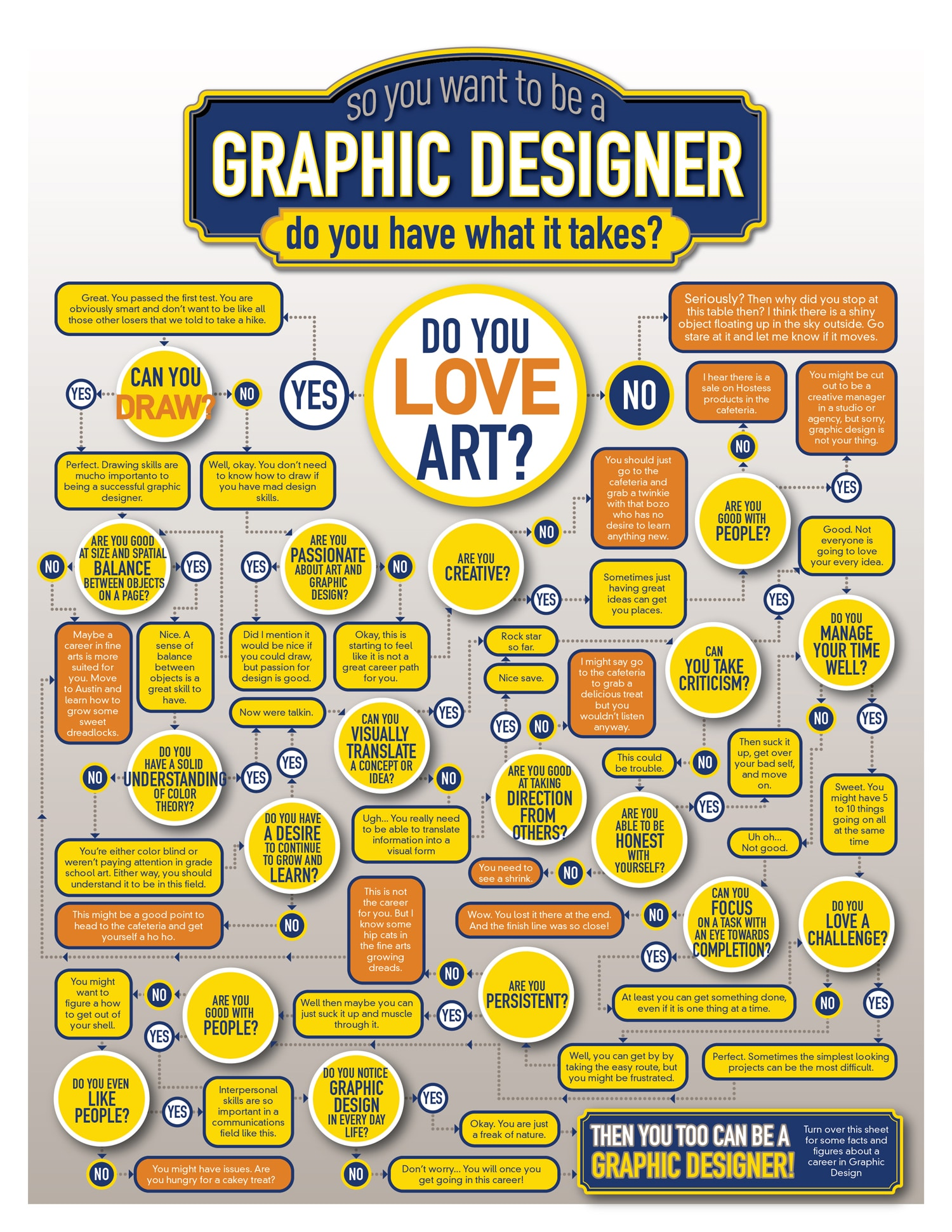 Do You Have What It Takes To Be A Graphic Designer? [Flowchart]