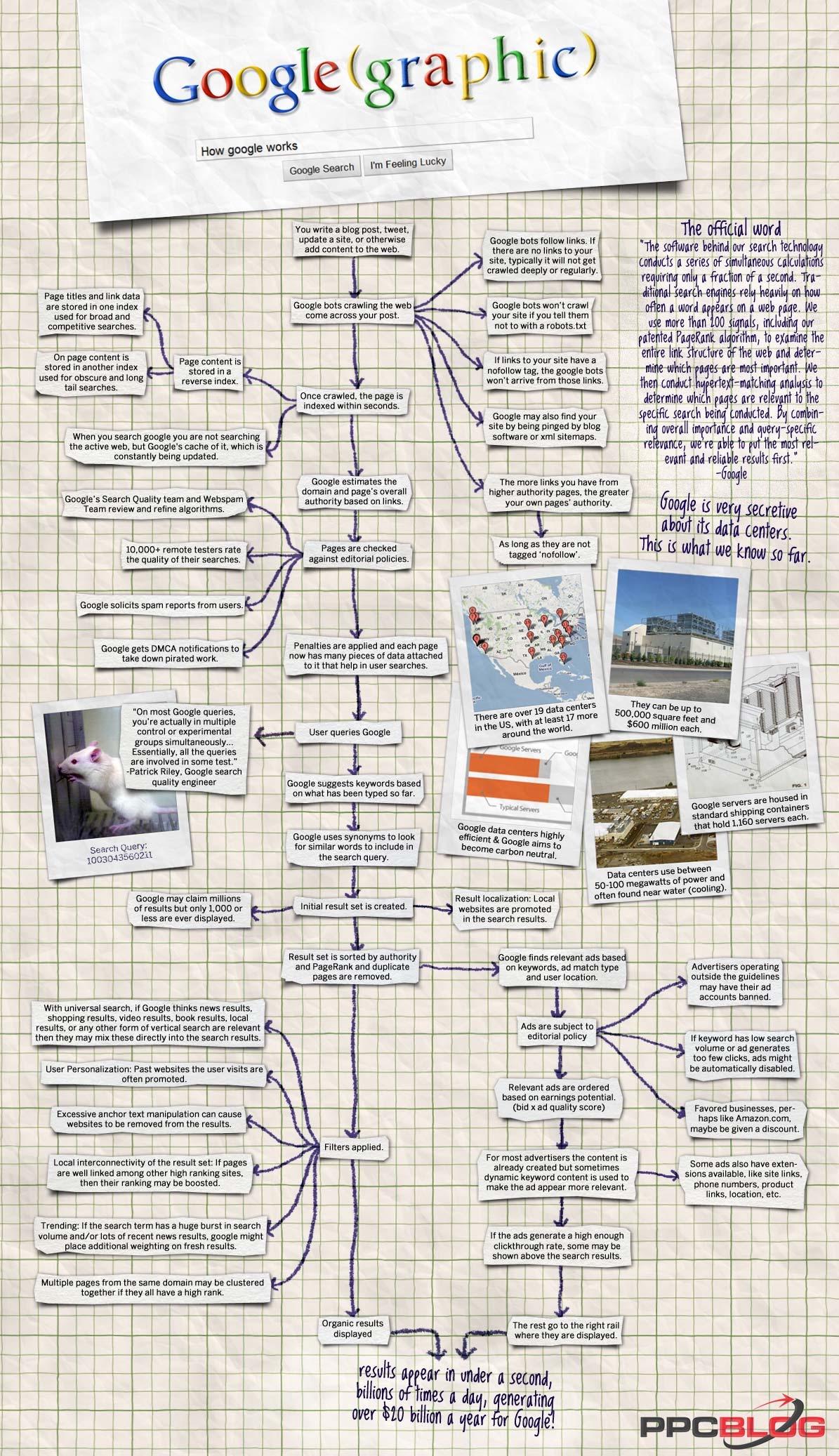 How Google Works: Overview Of The Powerful Search Engine [Infographic]