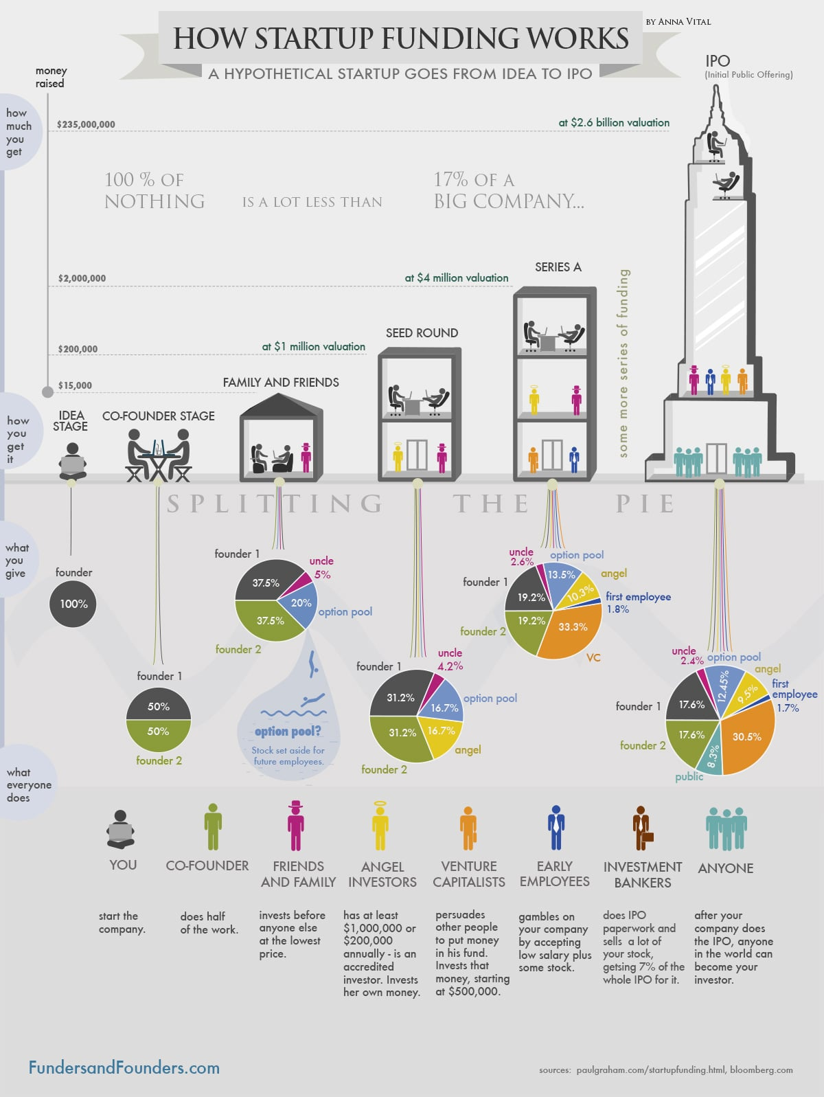 Startup Funding & How It Works: The Journey From Idea To IPO [Chart]