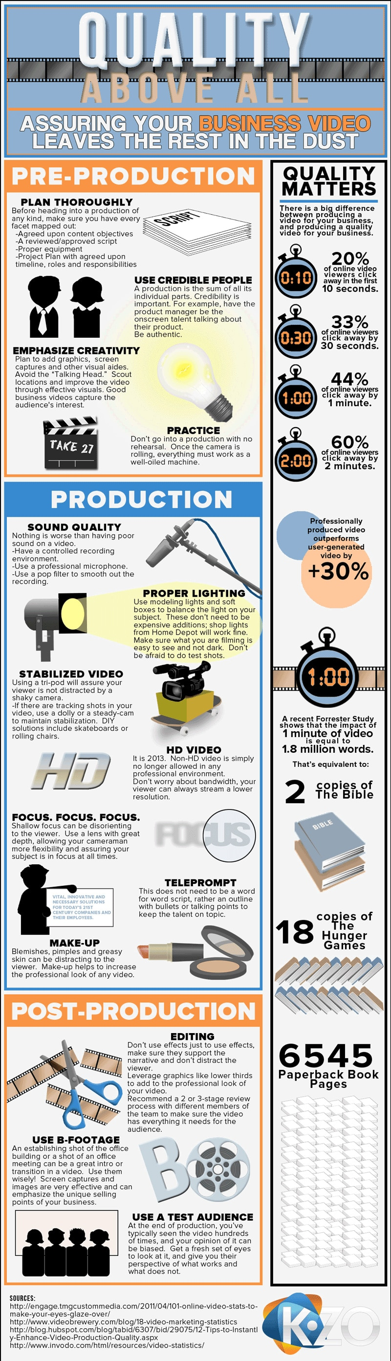 How To: Create A Successful Business Marketing Video [Infographic]